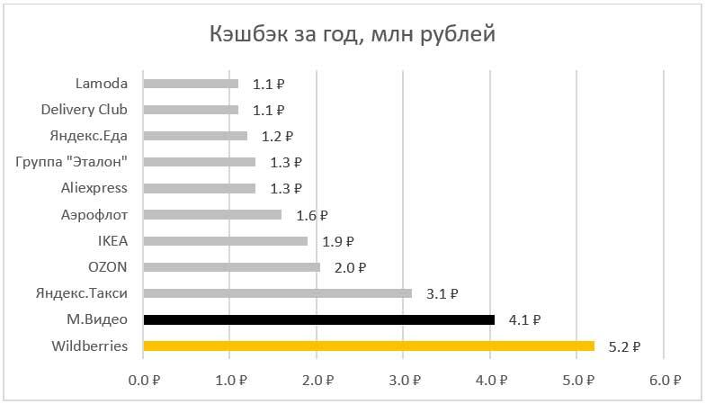 Данные Райффайзенбанка